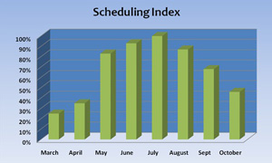 weather-based-scheduling